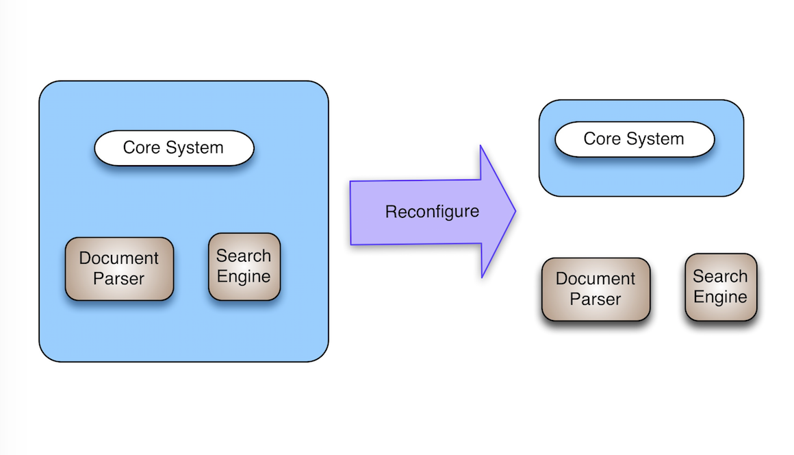 Search Optimized Architecture